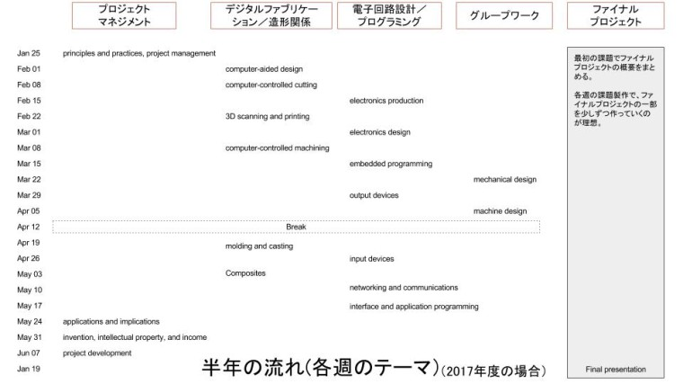 Fab Academy体験記_170902 (3)